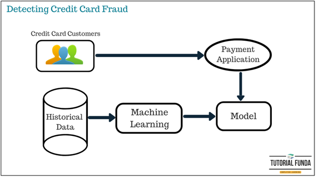 Machine Learning Detecting Credit Card Fraud